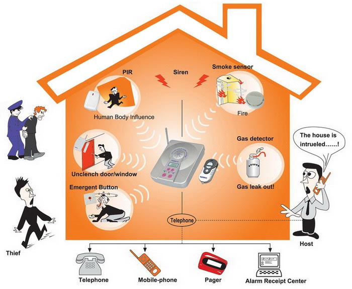 Delightful Elements Of A Home Security Alarm System